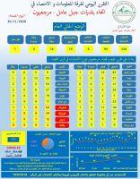 التقرير اليومي الجمعة  20-11-2020 الصادر عن خلية الازمة في إتحاد بلديات جبل عامل - مرجعيون