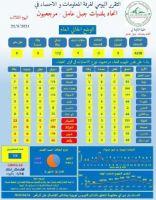 التقرير اليومي الثلاثاء 22-6-2021 الصادر عن خلية الازمة في إتحاد بلديات جبل عامل - مرجعيون